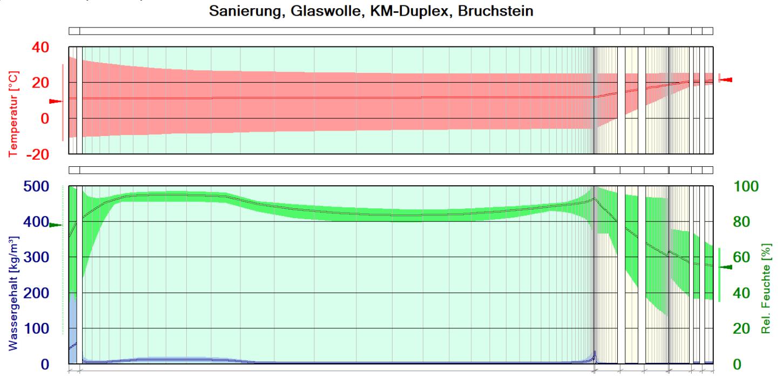 Visualisierung hygrothermische Simulation (WuFI) über eine Zeitperiode von 10 Jahren