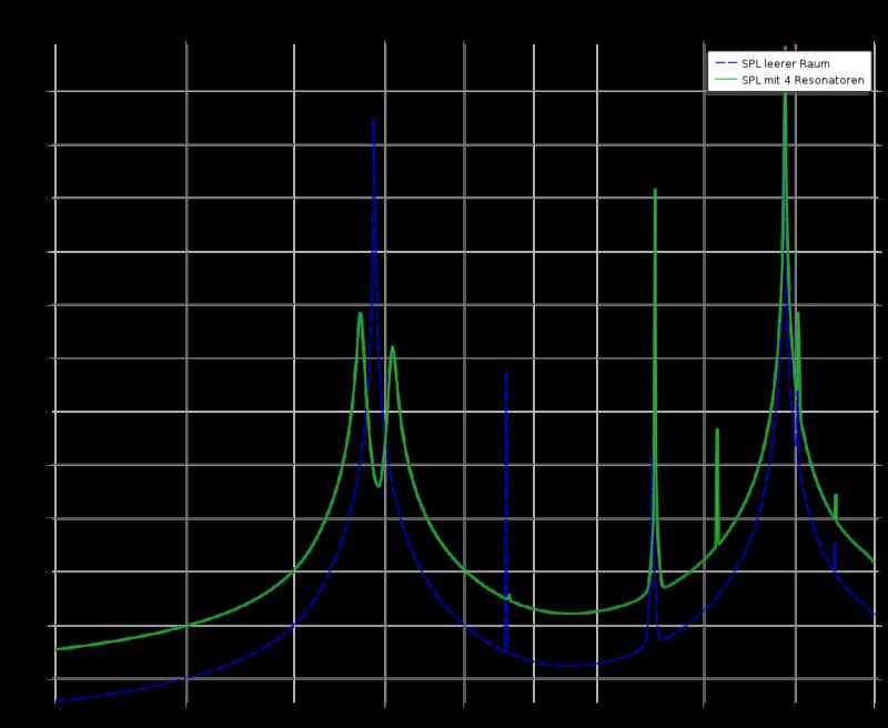 Schalldruckpegelverlauf mit und ohne Helmholtzresonatoren in einem Raum